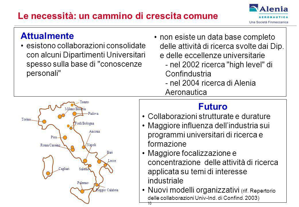 10 Le necessità: un cammino di crescita comune Futuro Collaborazioni strutturate e durature Maggiore influenza dellindustria sui programmi universitar