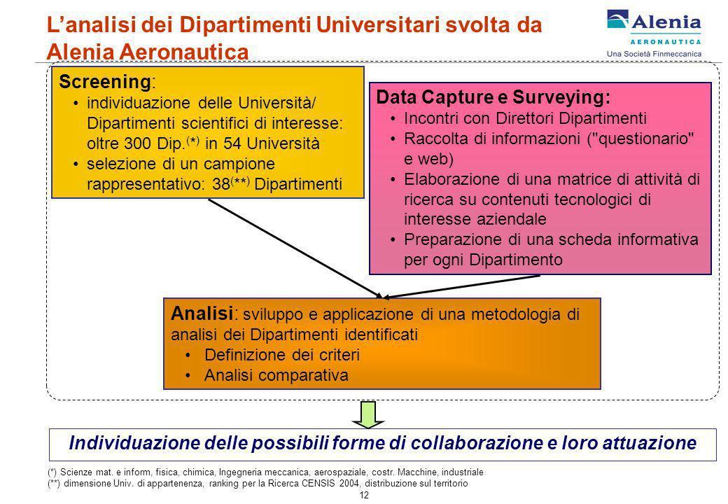 12 Data Capture e Surveying: Incontri con Direttori Dipartimenti Raccolta di informazioni (