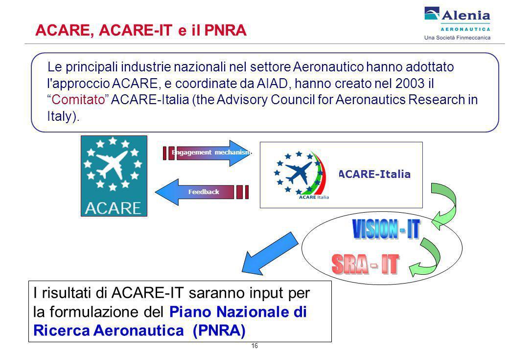 16 ACARE, ACARE-IT e il PNRA I risultati di ACARE-IT saranno input per la formulazione del Piano Nazionale di Ricerca Aeronautica (PNRA) Le principali industrie nazionali nel settore Aeronautico hanno adottato l approccio ACARE, e coordinate da AIAD, hanno creato nel 2003 ilComitato ACARE-Italia (the Advisory Council for Aeronautics Research in Italy).