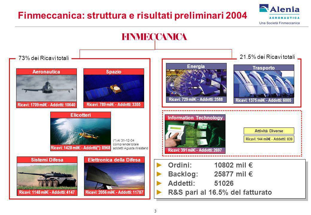 3 Aeronautica Ricavi: 1709 mil - Addetti: 10640 Spazio Ricavi: 789 mil - Addetti: 3355 Elicotteri Ricavi: 1428 mil - Addetti(*): 8968 Elettronica della Difesa Ricavi: 2056 mil - Addetti: 11787 Sistemi Difesa Ricavi: 1148 mil - Addetti: 4147 Energia Ricavi: 729 mil - Addetti: 2588 Trasporto Ricavi: 1375 mil - Addetti: 6005 (*) Al 31-12-04 comprende totale addetti Agusta Westland Ordini:10802 mil Backlog:25877 mil Addetti: 51026 R&S pari al 16.5% del fatturato Ordini:10802 mil Backlog:25877 mil Addetti: 51026 R&S pari al 16.5% del fatturato Attività Diverse Ricavi: 144 mil - Addetti: 839 73% dei Ricavi totali Information Technology Ricavi: 391 mil - Addetti: 2697 21.5% dei Ricavi totali Finmeccanica: struttura e risultati preliminari 2004