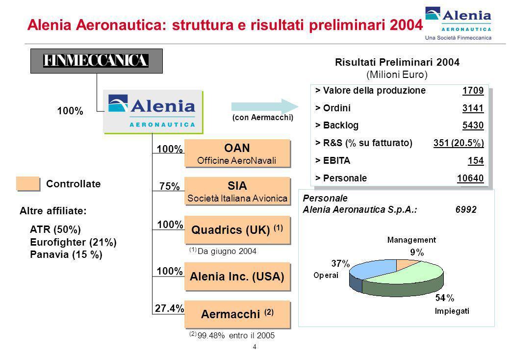 4 OAN Officine AeroNavali OAN Officine AeroNavali SIA Società Italiana Avionica SIA Società Italiana Avionica Alenia Inc. (USA) 100% 75% 100% Controll