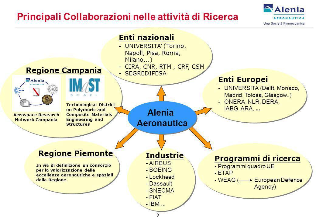 9 Principali Collaborazioni nelle attività di Ricerca Programmi di ricerca - Programmi quadro UE - ETAP - WEAG ( European Defence Agency) Enti Europei - UNIVERSITA (Delft, Monaco, Madrid, Tolosa, Glasgow..) -ONERA, NLR, DERA, IABG, ARA,...