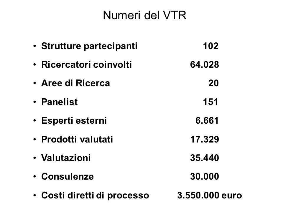 Prodotti valutati Prodotti presentati dalle Strutture18.508 dei quali: 1.876 presentati da 2 Strutture-938 273 presentati da 3 Strutture -182 32 presentati da 4 Strutture-24 15 presentati da 5 Strutture-12 6 presentati da 6 Strutture-5 34 presentati 2 volte dalla Struttura-17 1 escluso per erronea tipologia Prodotti valutati dai Panel17.329