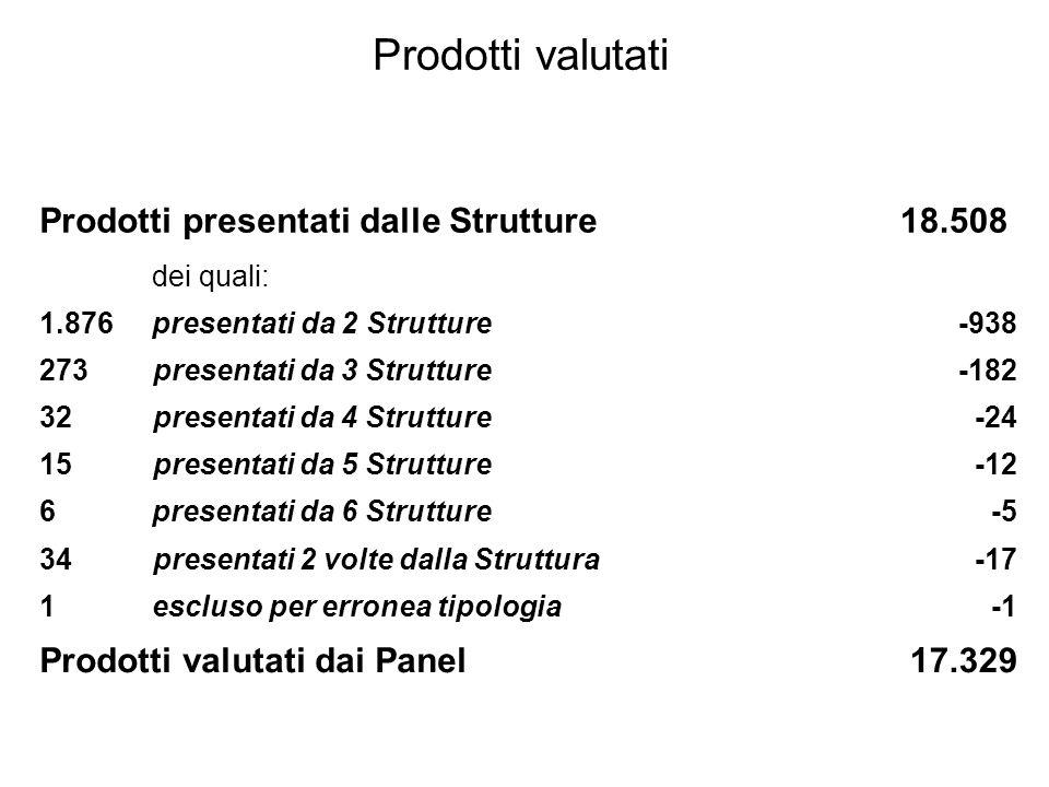 Prodotti ISI Nel triennio 2001-2003 Valutate nel VTR2006 Produzione complessiva italiana a 97,000 11,000 c (11%) Produzione delle Strutture che hanno partecipato al VTR b 80,000(14%) a fonte: Science, Technology and Innovation, European Commission, Key Figures, ed.