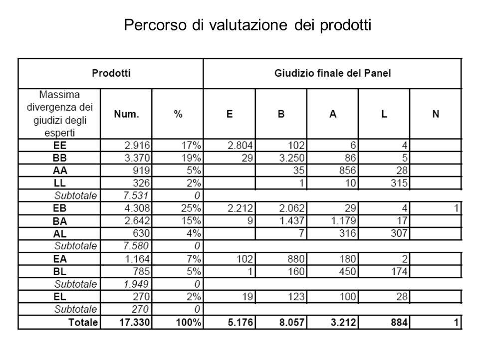 Criteri di valutazione CIVR CriteriIndicatoripeso QUALITÀ; RILEVANZA; ORIGINALITÀ / INNOVAZIONE; INTERNAZIONALIZZAZIONE Giudizi di merito dei Panel sui prodotti selezionati 4 PRODUTTIVITÀ (relativamente ai prodotti selezionati) Grado di proprietà medio dei prodotti selezionati 2 MOBILITÀ INTERNAZIONALE Ricercatori in mobilità all estero + Ricercatori residenti allestero a contratto / Ricercatori ETP 1 IMPATTO SOCIO-ECONOMICO Giudizi di merito CIVR su brevetti e altri aspetti di valorizzazione e trasferimento dei risultati e delle competenze generati dalla ricerca 1 Dottorandi + Assegnisti + Borsisti post dottorato / Ricercatori ETP ATTRAZIONE DELLE RISORSE Entrate complessive - Trasferimento statale ordinario / Entrate complessive 1 GESTIONE DELLE RISORSE Ricercatori ETP / Personale complessivo 1 Finanziamento (e/o cofinanziamento) di progetti di ricerca / Ricercatori ETP