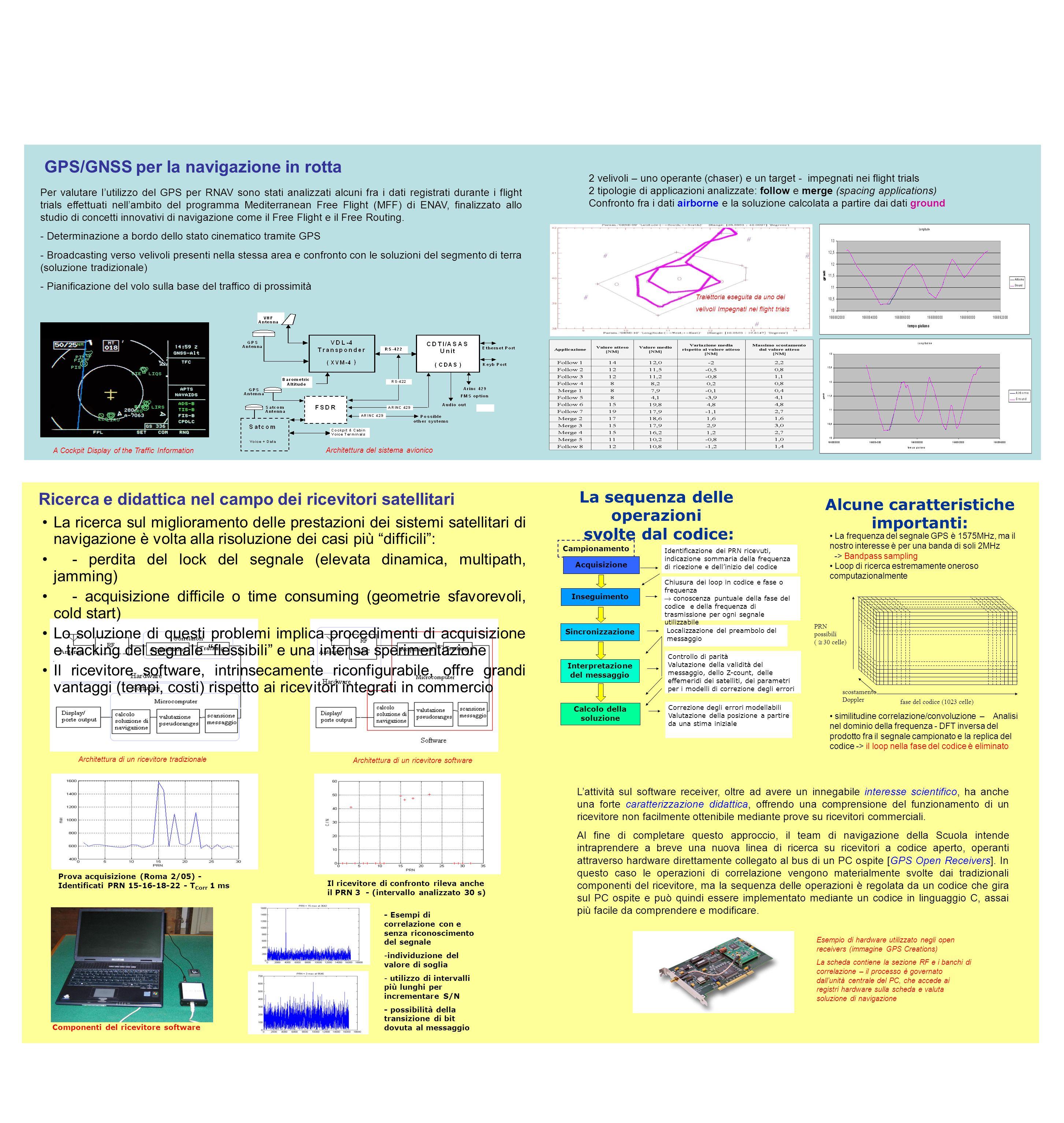 Per valutare lutilizzo del GPS per RNAV sono stati analizzati alcuni fra i dati registrati durante i flight trials effettuati nellambito del programma Mediterranean Free Flight (MFF) di ENAV, finalizzato allo studio di concetti innovativi di navigazione come il Free Flight e il Free Routing.