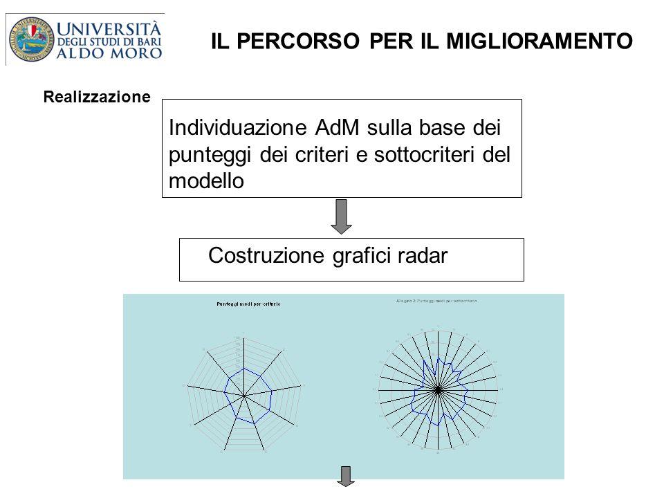 Individuazione AdM sulla base dei punteggi dei criteri e sottocriteri del modello Costruzione grafici radar IL PERCORSO PER IL MIGLIORAMENTO Realizzazione