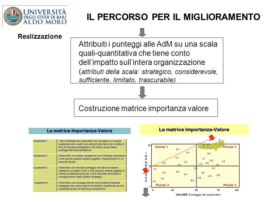 Attribuiti i punteggi alle AdM su una scala quali-quantitativa che tiene conto dellimpatto sullintera organizzazione ( attributi della scala: strategi