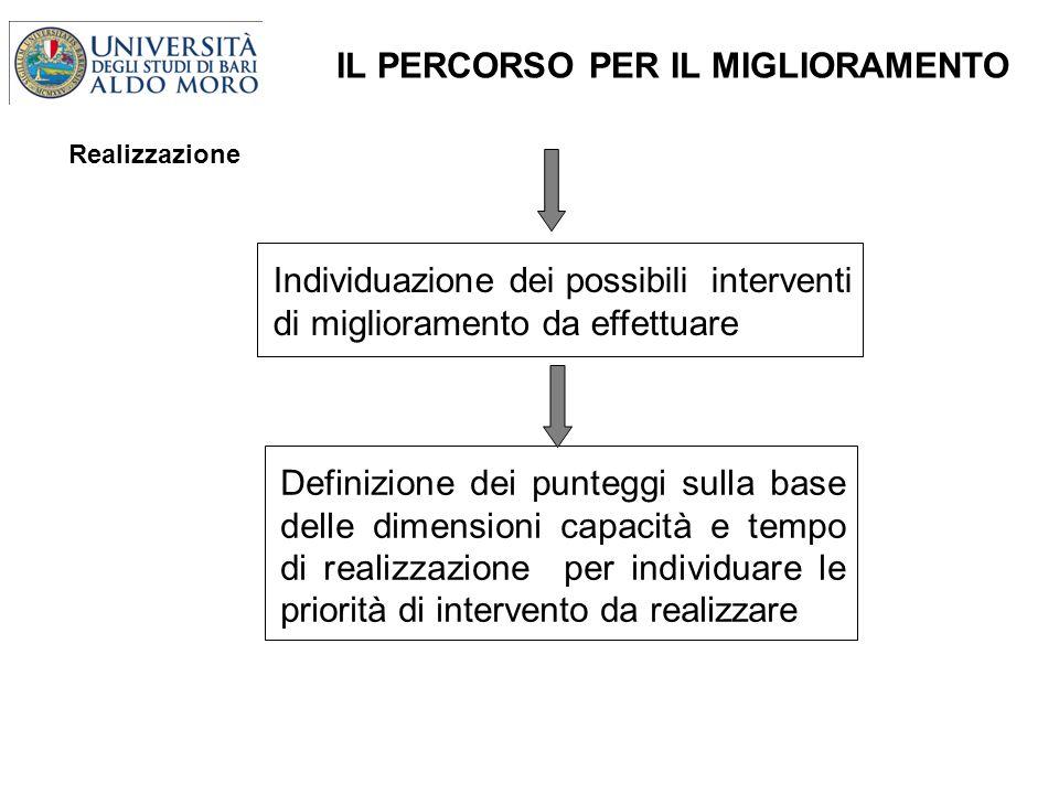 Individuazione dei possibili interventi di miglioramento da effettuare Definizione dei punteggi sulla base delle dimensioni capacità e tempo di realizzazione per individuare le priorità di intervento da realizzare IL PERCORSO PER IL MIGLIORAMENTO Realizzazione