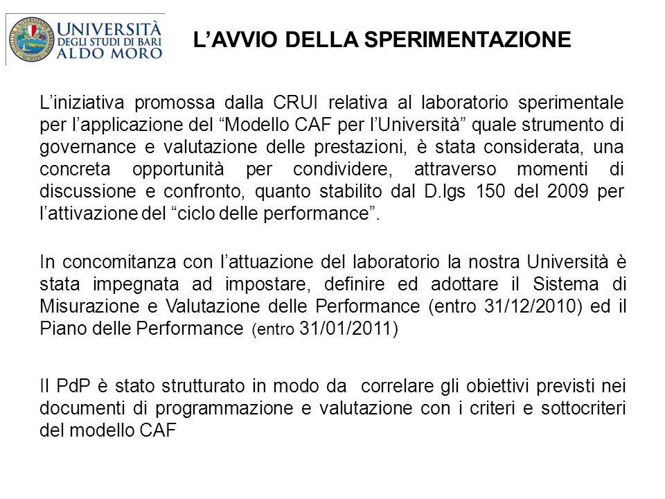 LAVVIO DELLA SPERIMENTAZIONE Liniziativa promossa dalla CRUI relativa al laboratorio sperimentale per lapplicazione del Modello CAF per lUniversità qu