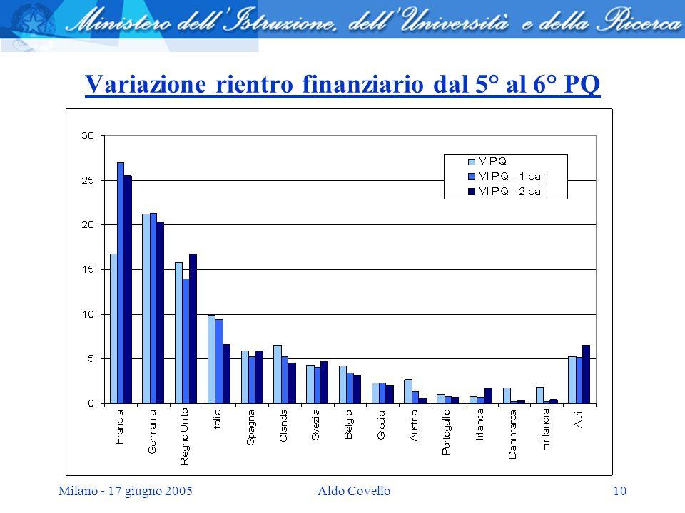 Milano - 17 giugno 2005Aldo Covello10 Variazione rientro finanziario dal 5° al 6° PQ