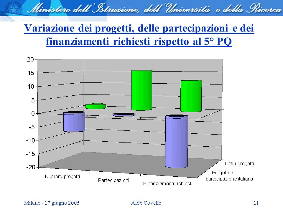 Milano - 17 giugno 2005Aldo Covello11 Variazione dei progetti, delle partecipazioni e dei finanziamenti richiesti rispetto al 5° PQ partecipazione ita