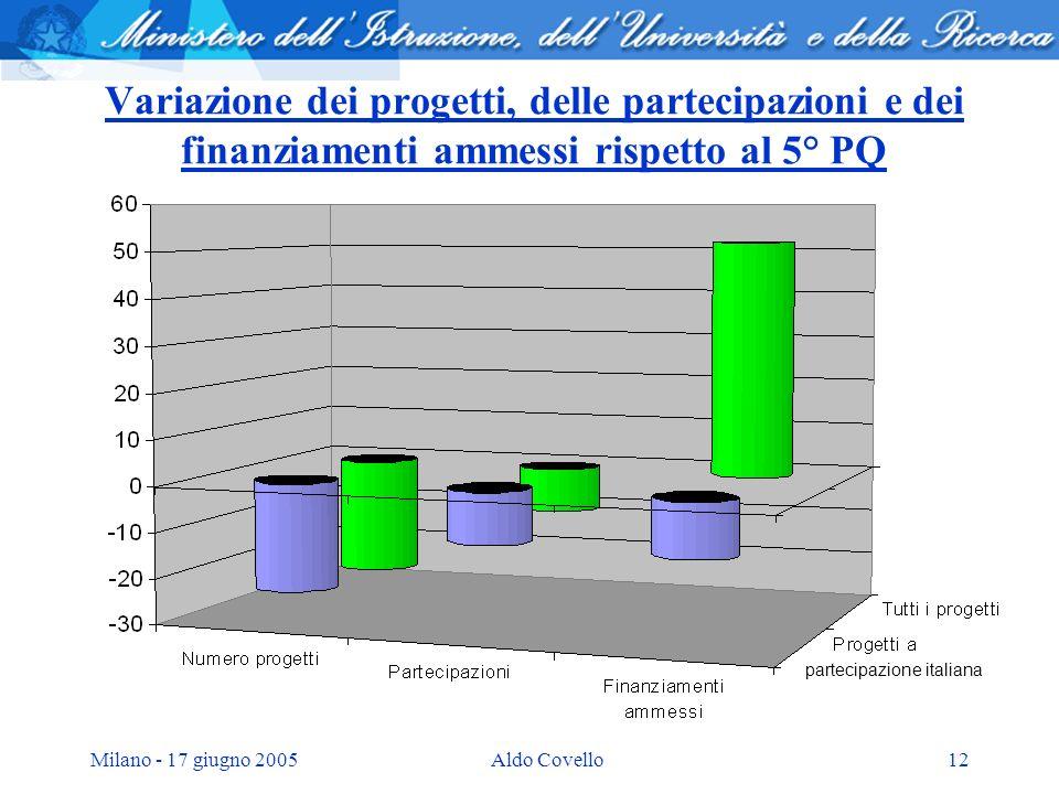 Milano - 17 giugno 2005Aldo Covello12 Variazione dei progetti, delle partecipazioni e dei finanziamenti ammessi rispetto al 5° PQ partecipazione itali