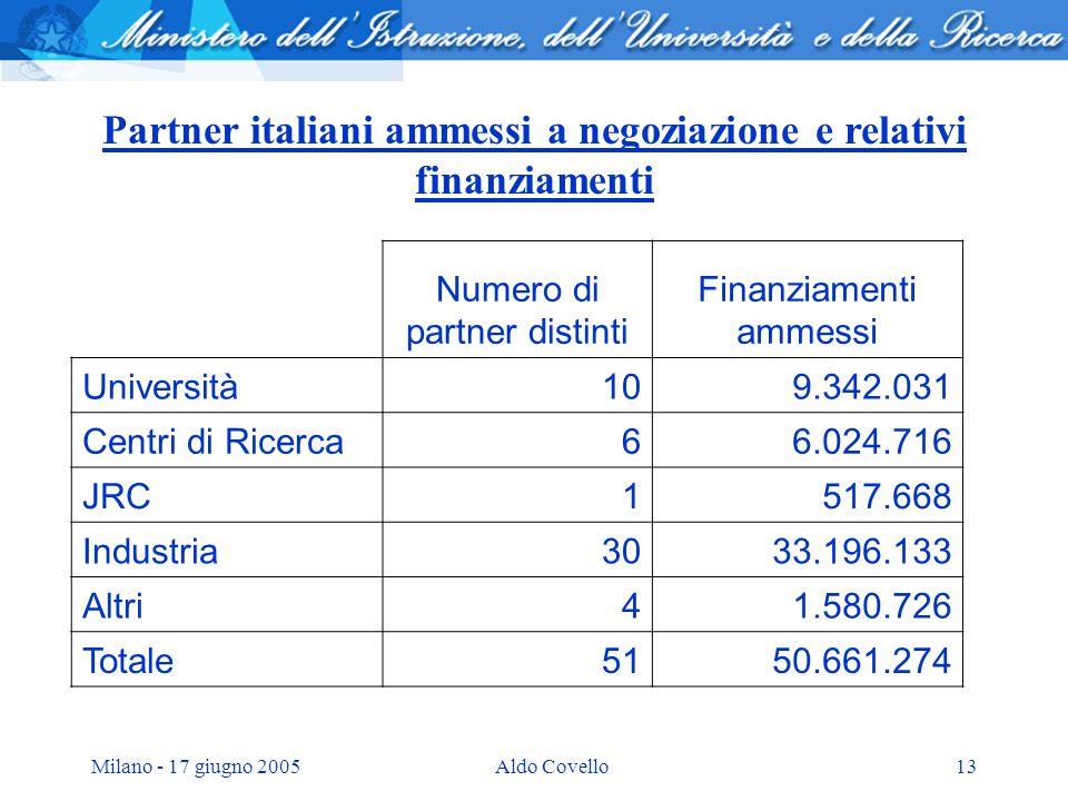 Milano - 17 giugno 2005Aldo Covello13 Partner italiani ammessi a negoziazione e relativi finanziamenti Numero di partner distinti Finanziamenti ammess