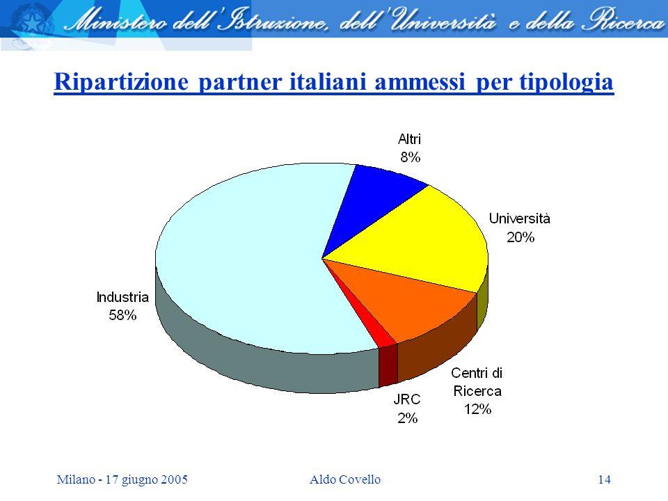 Milano - 17 giugno 2005Aldo Covello14 Ripartizione partner italiani ammessi per tipologia