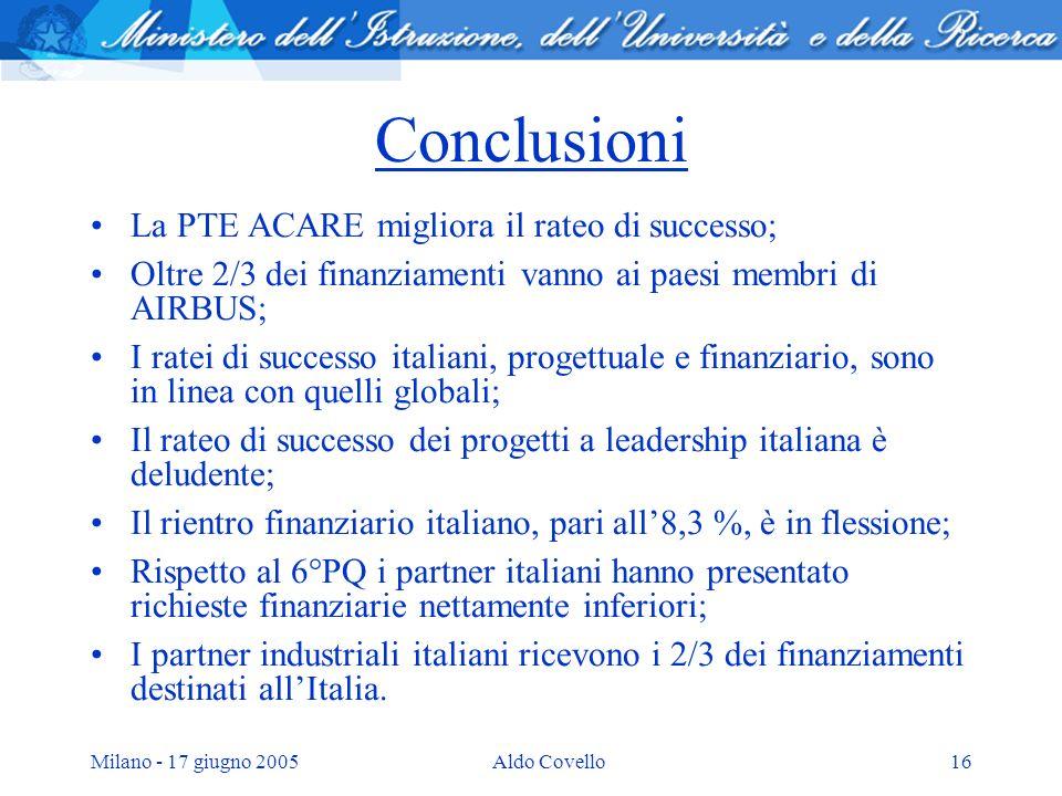 Milano - 17 giugno 2005Aldo Covello16 Conclusioni La PTE ACARE migliora il rateo di successo; Oltre 2/3 dei finanziamenti vanno ai paesi membri di AIR