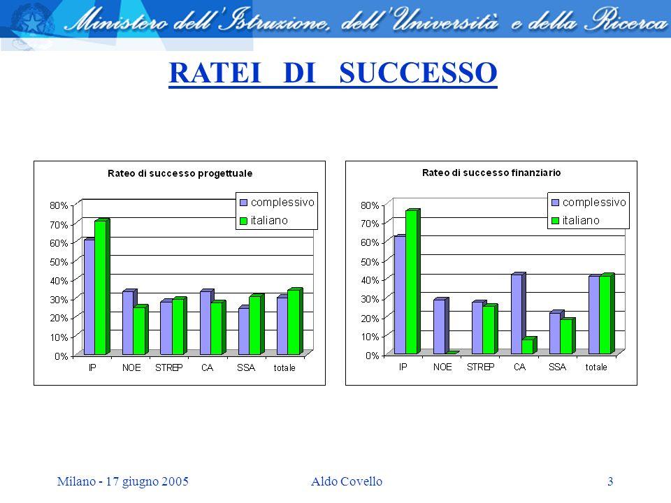 Milano - 17 giugno 2005Aldo Covello3 RATEI DI SUCCESSO