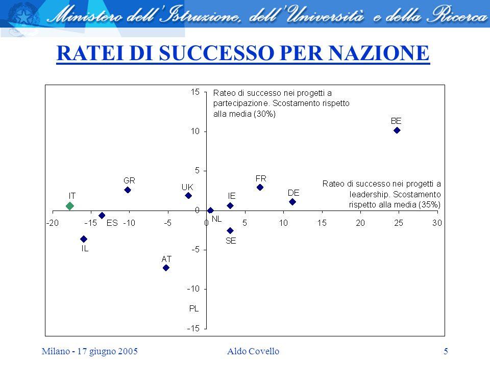 Milano - 17 giugno 2005Aldo Covello5 RATEI DI SUCCESSO PER NAZIONE