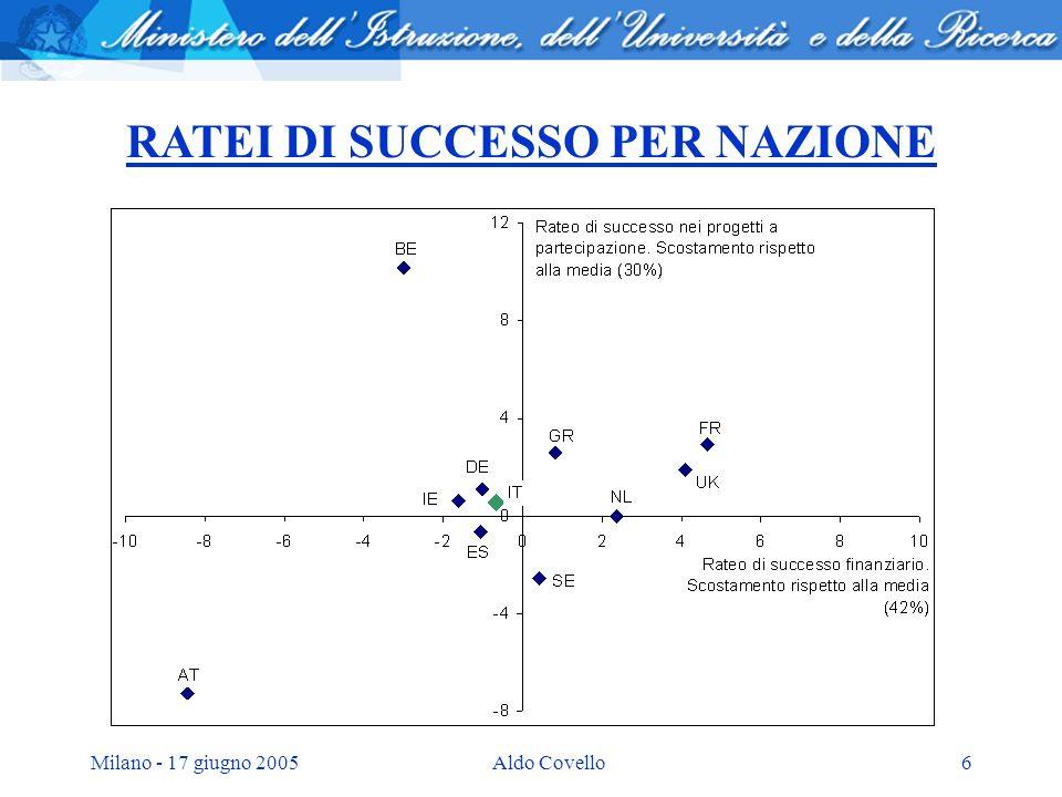 Milano - 17 giugno 2005Aldo Covello6 RATEI DI SUCCESSO PER NAZIONE