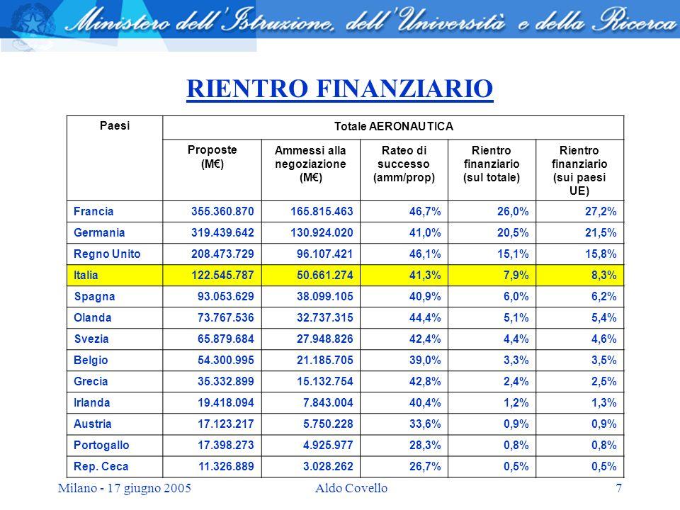 Milano - 17 giugno 2005Aldo Covello7 RIENTRO FINANZIARIO PaesiTotale AERONAUTICA Proposte (M) Ammessi alla negoziazione (M) Rateo di successo (amm/pro