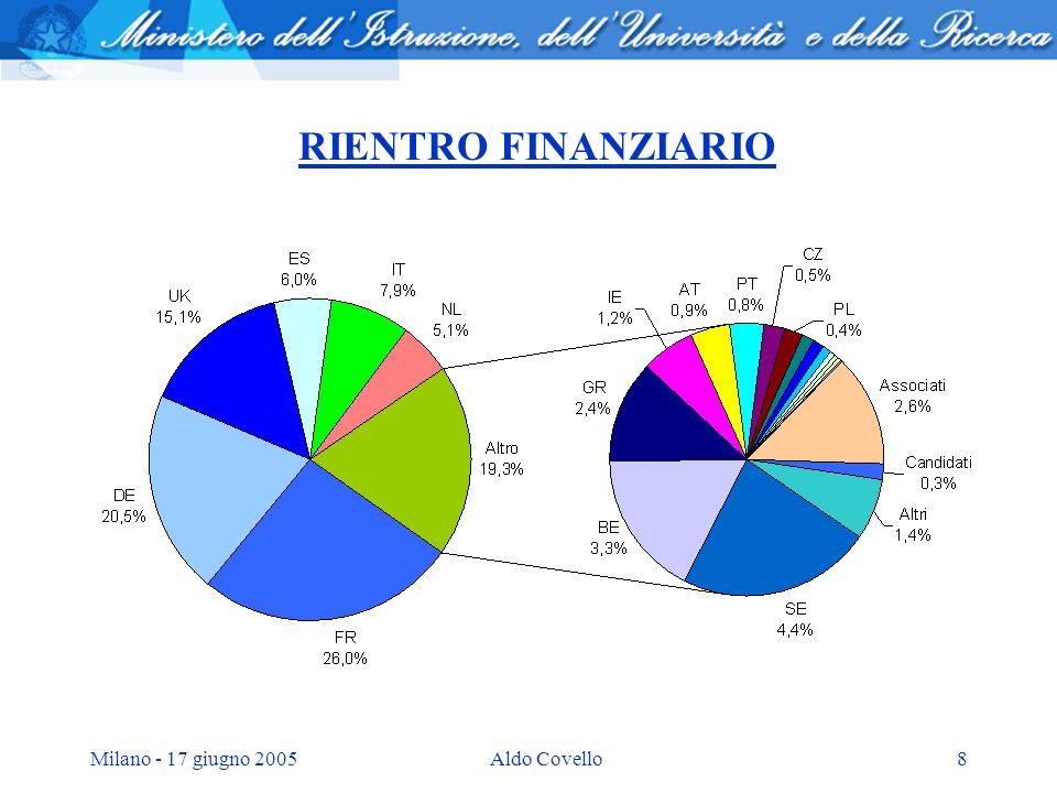 Milano - 17 giugno 2005Aldo Covello8 RIENTRO FINANZIARIO
