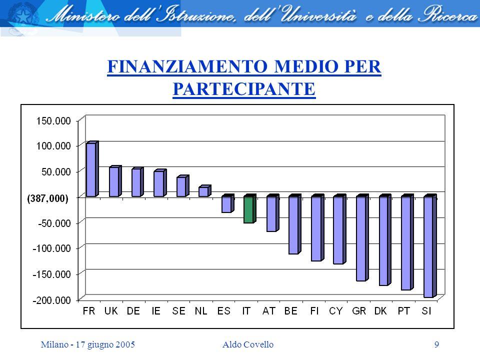 Milano - 17 giugno 2005Aldo Covello9 FINANZIAMENTO MEDIO PER PARTECIPANTE