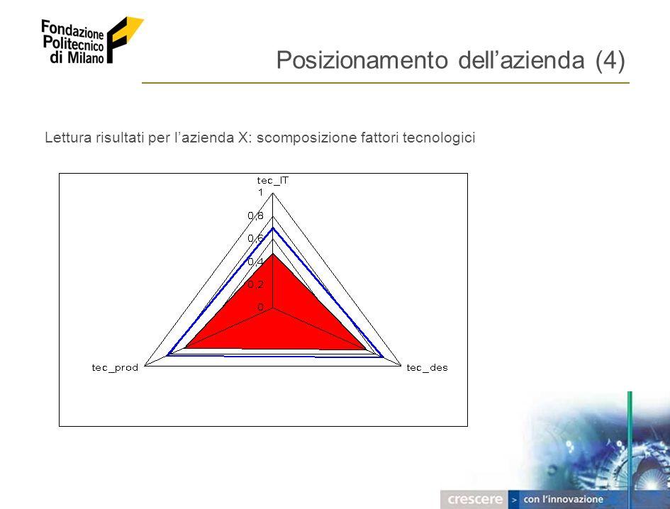 2005 – FONDAZIONE POLITECNICO DI MILANO 10 Posizionamento dellazienda (4) Lettura risultati per lazienda X: scomposizione fattori tecnologici