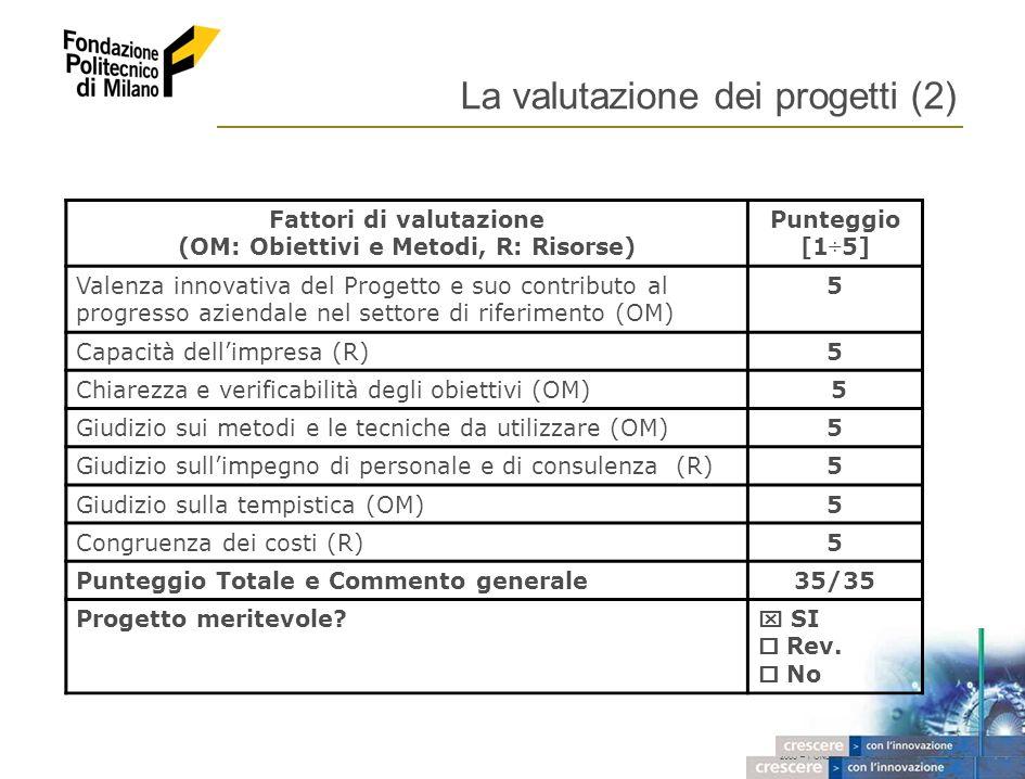 2005 – FONDAZIONE POLITECNICO DI MILANO 14 La valutazione dei progetti (2) Fattori di valutazione (OM: Obiettivi e Metodi, R: Risorse) Punteggio [1÷5] Valenza innovativa del Progetto e suo contributo al progresso aziendale nel settore di riferimento (OM) 5 Capacità dellimpresa (R)5 Chiarezza e verificabilità degli obiettivi (OM) 5 Giudizio sui metodi e le tecniche da utilizzare (OM)5 Giudizio sullimpegno di personale e di consulenza (R)5 Giudizio sulla tempistica (OM)5 Congruenza dei costi (R)5 Punteggio Totale e Commento generale35/35 Progetto meritevole.