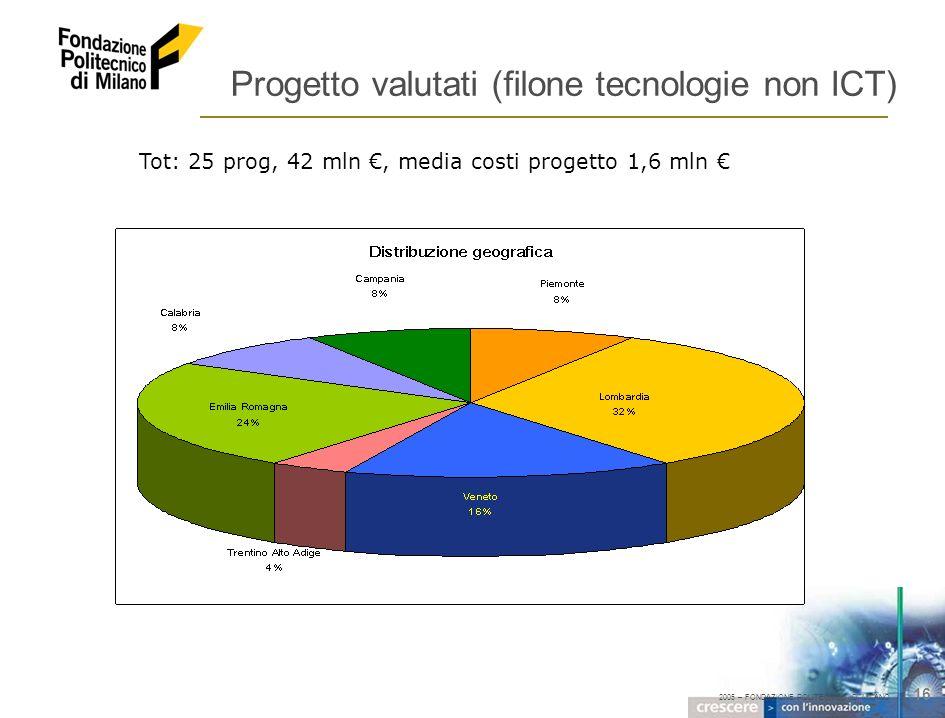 2005 – FONDAZIONE POLITECNICO DI MILANO 16 Progetto valutati (filone tecnologie non ICT) Tot: 25 prog, 42 mln, media costi progetto 1,6 mln