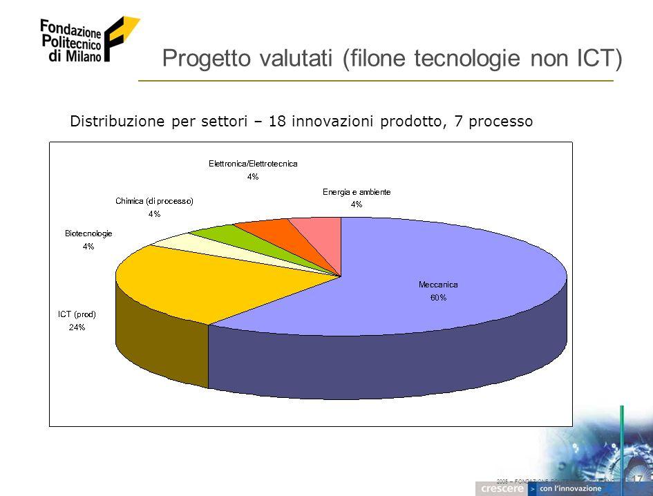 2005 – FONDAZIONE POLITECNICO DI MILANO 17 Progetto valutati (filone tecnologie non ICT) Distribuzione per settori – 18 innovazioni prodotto, 7 proces