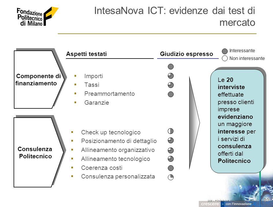 2005 – FONDAZIONE POLITECNICO DI MILANO 20 IntesaNova ICT: evidenze dai test di mercato Importi Tassi Preammortamento Garanzie Componente di finanziam