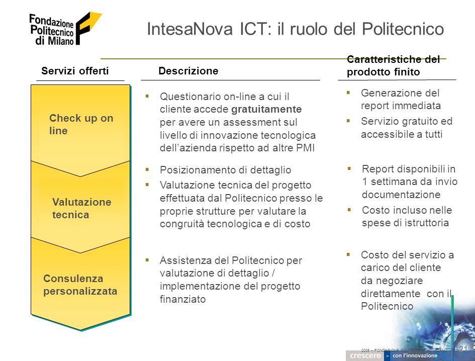 2005 – FONDAZIONE POLITECNICO DI MILANO 21 IntesaNova ICT: il ruolo del Politecnico Check up online Valutazionetecnica Consulenzapersonalizzata Questi