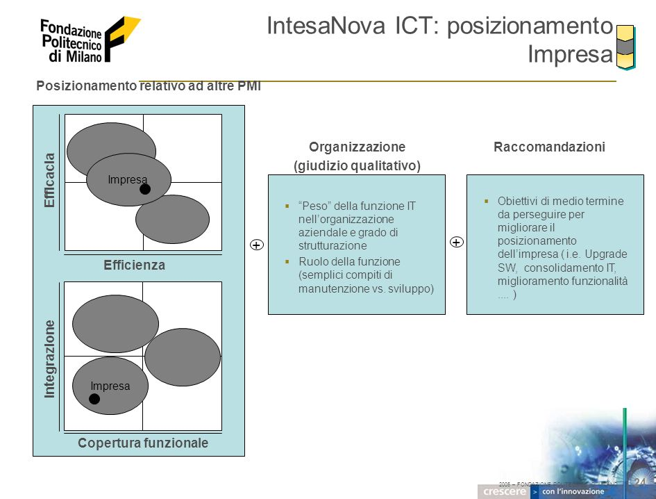 2005 – FONDAZIONE POLITECNICO DI MILANO 24 IntesaNova ICT: posizionamento Impresa Copertura funzionale Efficienza Efficacia Integrazione Impresa Posiz
