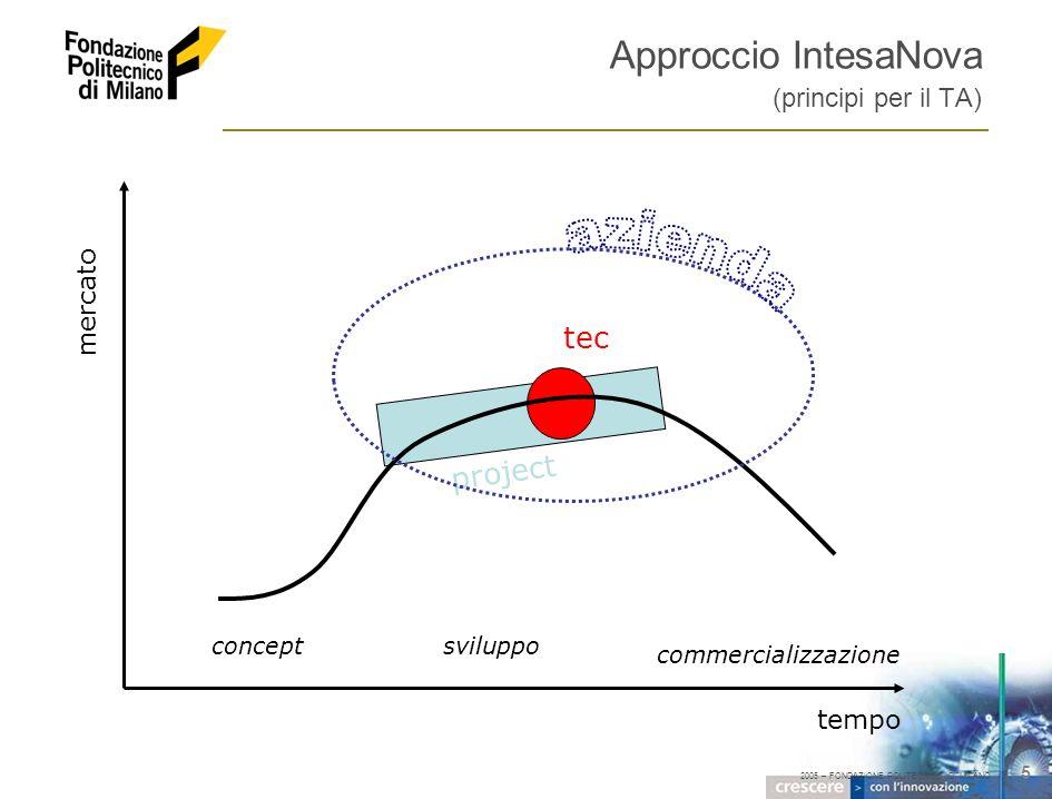 2005 – FONDAZIONE POLITECNICO DI MILANO 26 Any modification or copy without the written permission of the author is strictly prohibited Politecnico di Milano Pzza L.