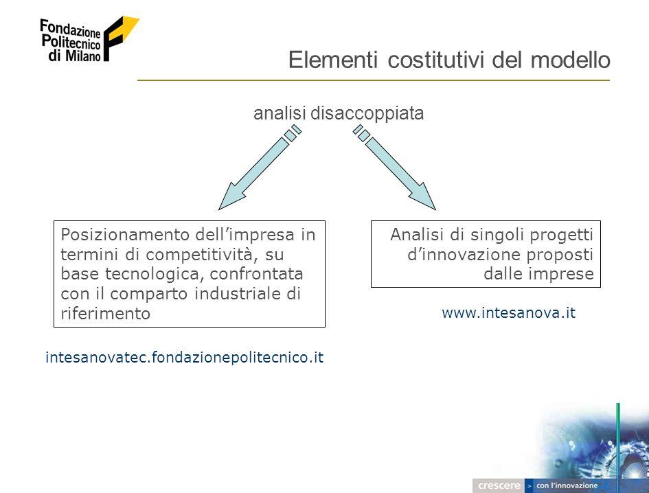 2005 – FONDAZIONE POLITECNICO DI MILANO 6 Elementi costitutivi del modello analisi disaccoppiata Posizionamento dellimpresa in termini di competitivit