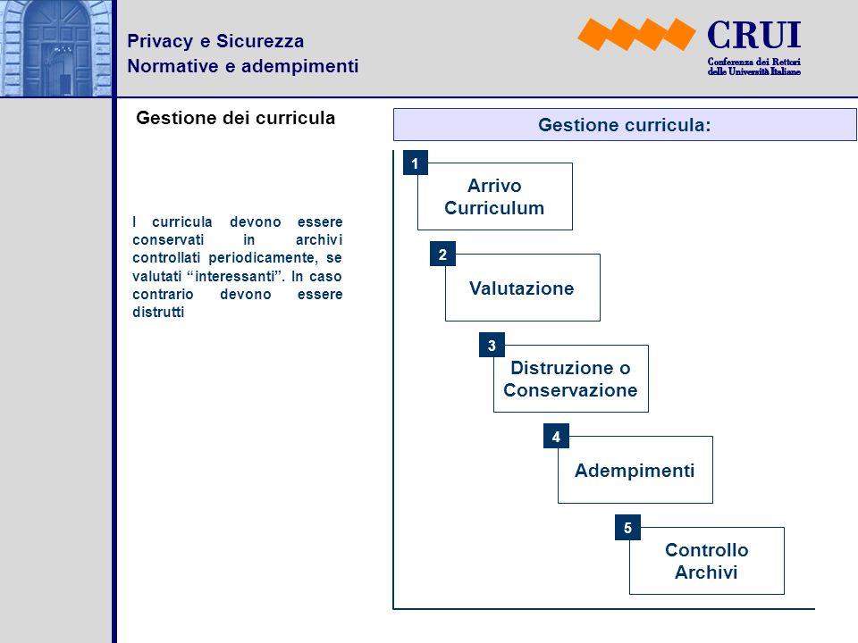 Privacy e Sicurezza Normative e adempimenti Gestione dei curricula I curricula devono essere conservati in archivi controllati periodicamente, se valu