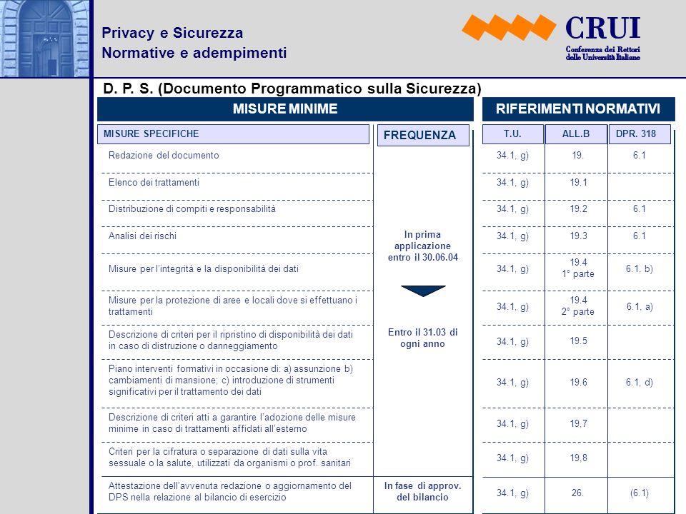Privacy e Sicurezza Normative e adempimenti D. P. S. (Documento Programmatico sulla Sicurezza) MISURE SPECIFICHE FREQUENZA MISURE MINIMERIFERIMENTI NO