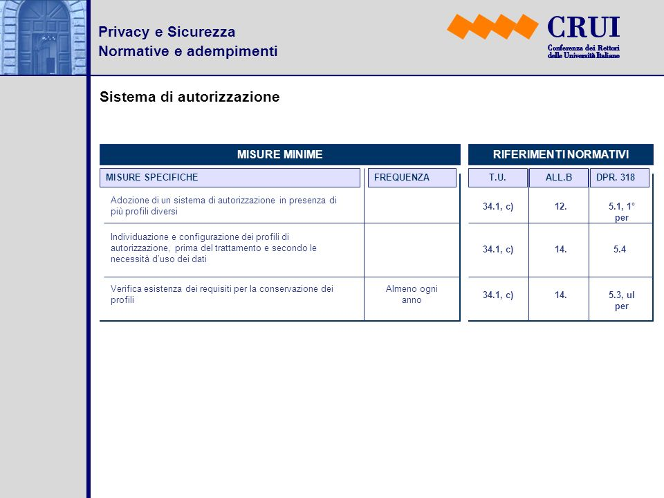 Privacy e Sicurezza Normative e adempimenti Sistema di autorizzazione MISURE SPECIFICHEFREQUENZA MISURE MINIMERIFERIMENTI NORMATIVI DPR. 318ALL.BT.U.