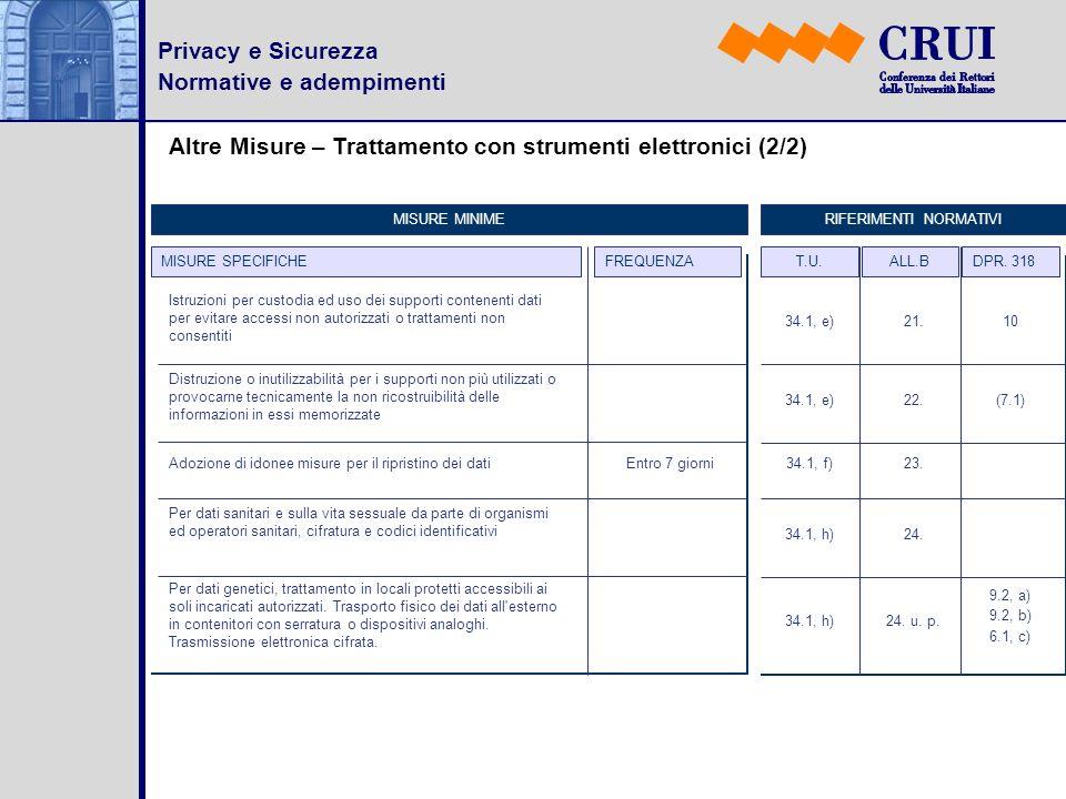 Privacy e Sicurezza Normative e adempimenti Altre Misure – Trattamento con strumenti elettronici (2/2) MISURE SPECIFICHEFREQUENZA MISURE MINIMERIFERIM