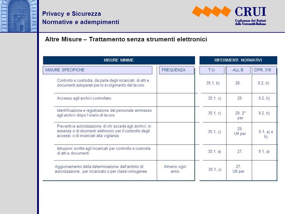 Privacy e Sicurezza Normative e adempimenti Altre Misure – Trattamento senza strumenti elettronici MISURE SPECIFICHEFREQUENZA MISURE MINIMERIFERIMENTI