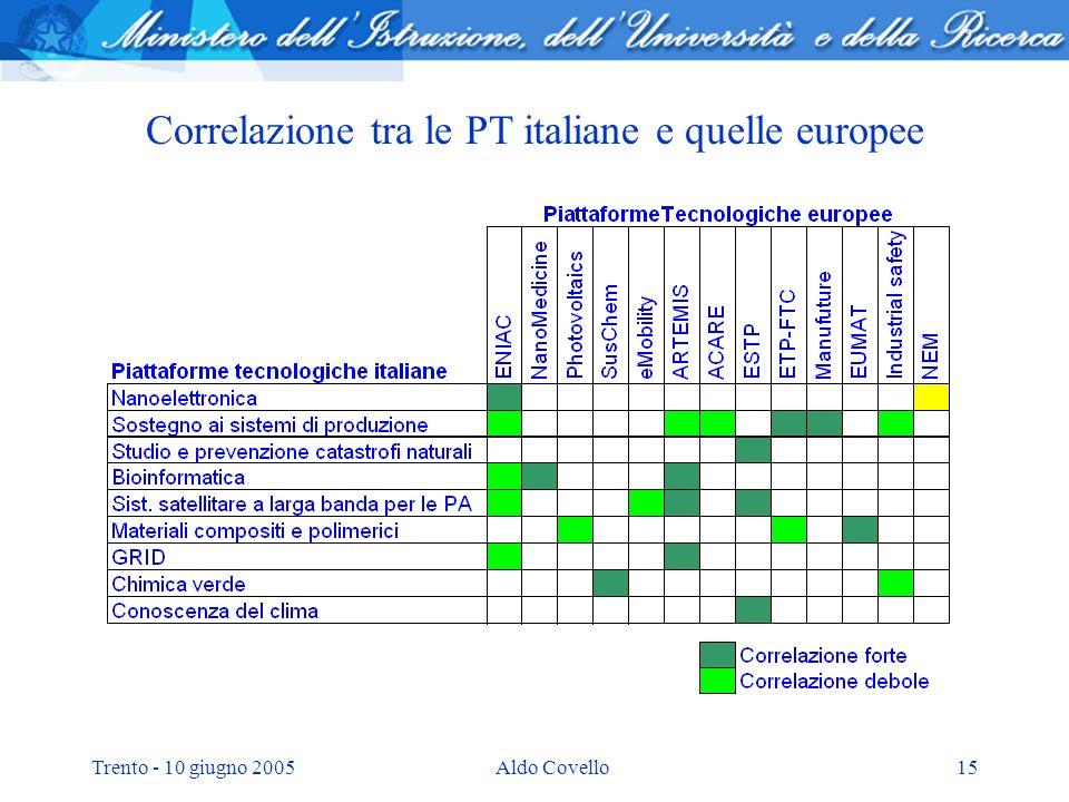 Trento - 10 giugno 2005Aldo Covello15 Correlazione tra le PT italiane e quelle europee