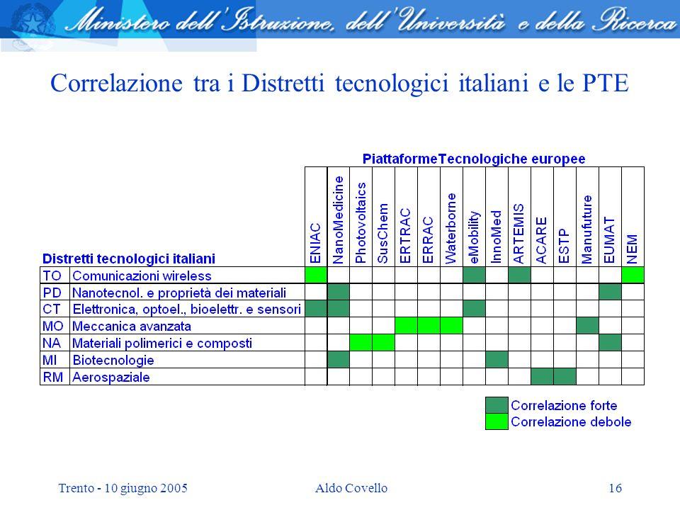 Trento - 10 giugno 2005Aldo Covello16 Correlazione tra i Distretti tecnologici italiani e le PTE