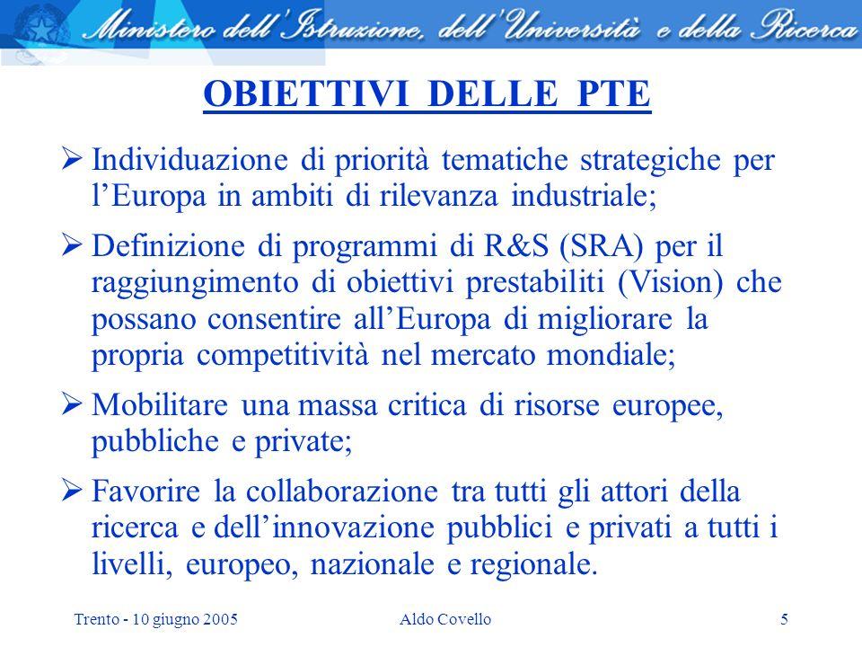 Trento - 10 giugno 2005Aldo Covello5 OBIETTIVI DELLE PTE Individuazione di priorità tematiche strategiche per lEuropa in ambiti di rilevanza industriale; Definizione di programmi di R&S (SRA) per il raggiungimento di obiettivi prestabiliti (Vision) che possano consentire allEuropa di migliorare la propria competitività nel mercato mondiale; Mobilitare una massa critica di risorse europee, pubbliche e private; Favorire la collaborazione tra tutti gli attori della ricerca e dellinnovazione pubblici e privati a tutti i livelli, europeo, nazionale e regionale.