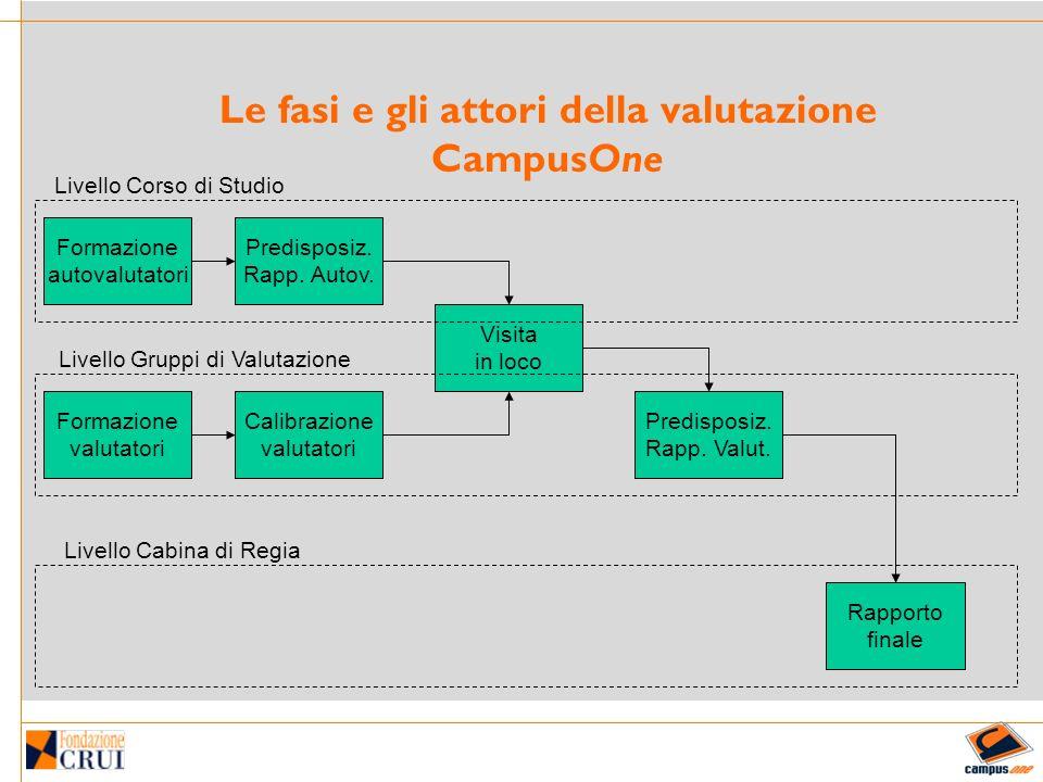 Le fasi e gli attori della valutazione CampusOne Formazione autovalutatori Visita in loco Calibrazione valutatori Formazione valutatori Predisposiz.