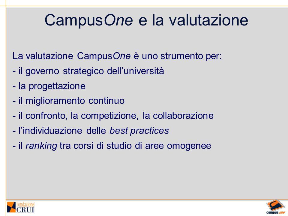 CampusOne e la valutazione La valutazione CampusOne è uno strumento per: - il governo strategico delluniversità - la progettazione - il miglioramento continuo - il confronto, la competizione, la collaborazione - lindividuazione delle best practices - il ranking tra corsi di studio di aree omogenee