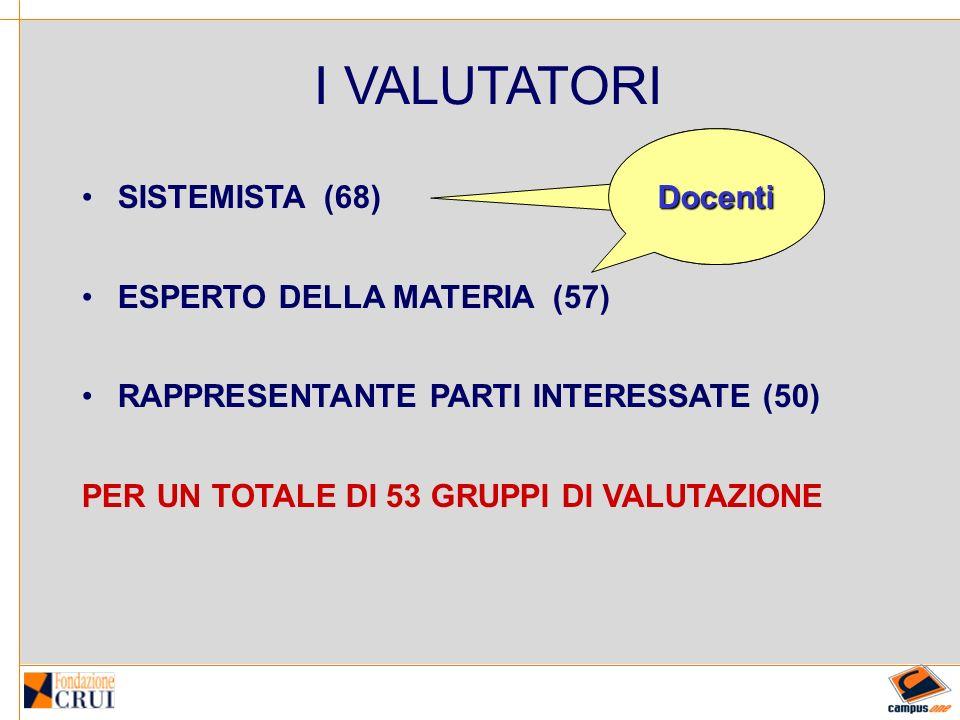 I VALUTATORI SISTEMISTA (68) ESPERTO DELLA MATERIA (57) RAPPRESENTANTE PARTI INTERESSATE (50) PER UN TOTALE DI 53 GRUPPI DI VALUTAZIONE Docenti