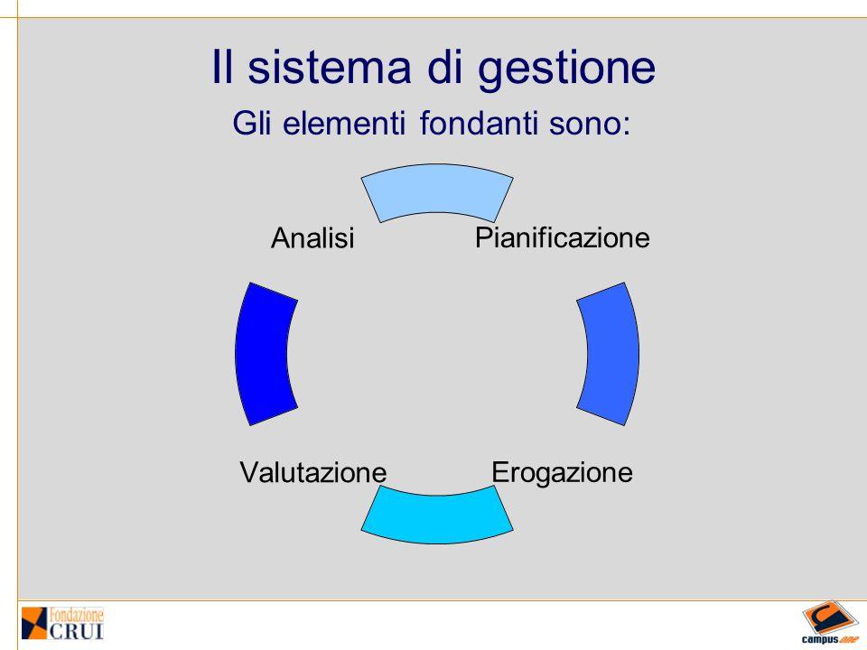 Il sistema di gestione Gli elementi fondanti sono: Analisi ValutazioneErogazione Pianificazione