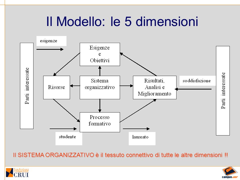 FORMAZIONE alla valutazione Formazione alla cultura della valutazione (motivazione) Formazione alle metodologie e alluso degli strumenti Formazione degli esperti (profili; competenze; professionalità, compiti istituzionali)