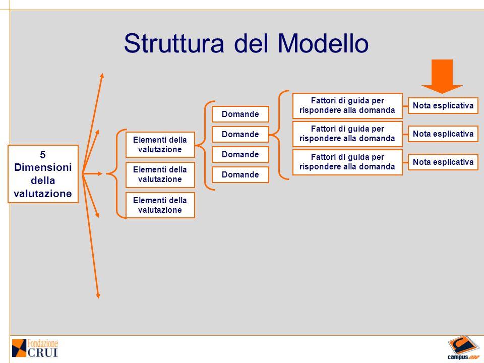 Il Modello: le 5 dimensioni Esigenze e Obiettivi Sistema Organizzativo Risorse Processo formativo Risultati, analisi e miglioramento Esigenze delle parti interessate Obiettivi formativi e politiche Obiettivi di apprendimento Sistema di Gestione Responsabilità Riesame Risorse Umane Infrastrutture Progettazione Erogazione e Apprendimento Servizi di contesto Risultati Analisi e Miglioramento Iniziative speciali di valorizzazione del CdS DIMENSIONIELEMENTI