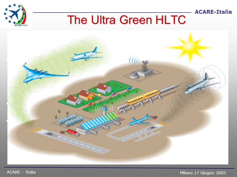 ACARE – Italia Milano 17 Giugno 2005 ACARE-Italia The Ultra Green HLTC Especially relevant to the Constrained Growth Scenario Examines responses to en